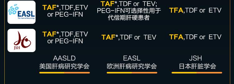 富马酸丙酚替诺福韦片(韦立得)(TAF)